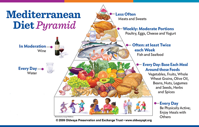 health benefits of a mediterranean diet