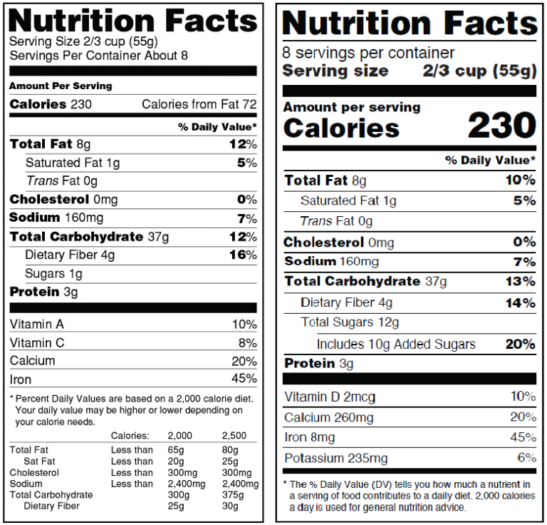 FDA's Proposal to Update Nutrition Facts label
